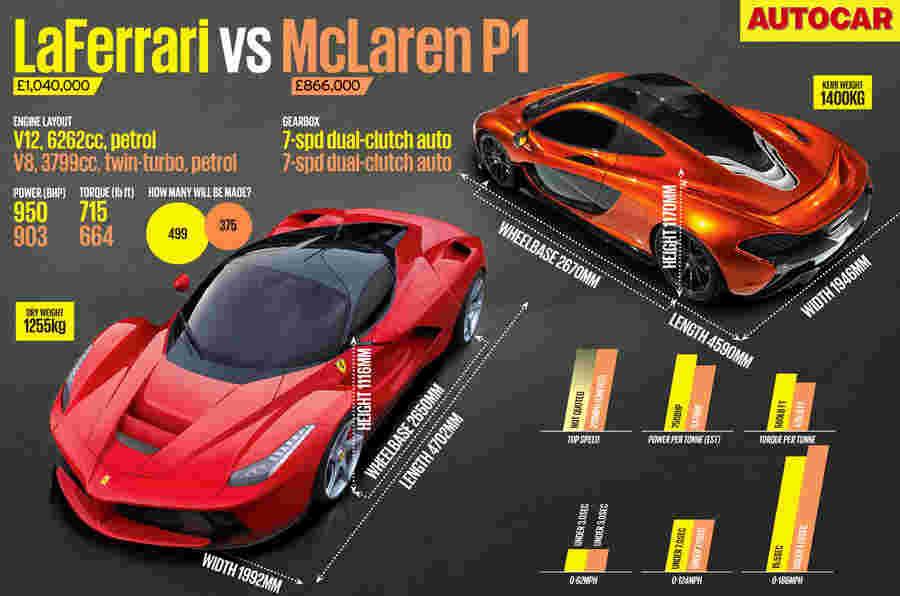 日内瓦电机展2013:Laferrari VS McLaren P1  - 完整的性能数字